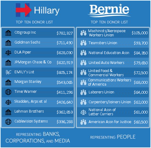 HILLY V BERNIE DONORS